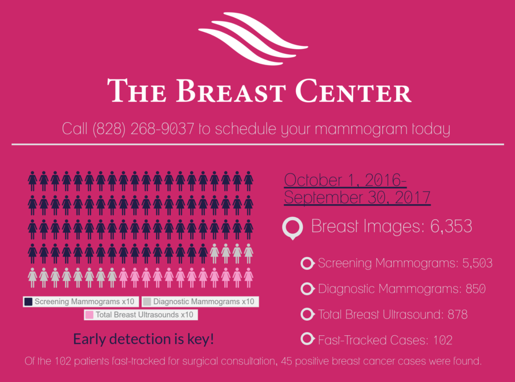 Breast Center Mammography Infographic
