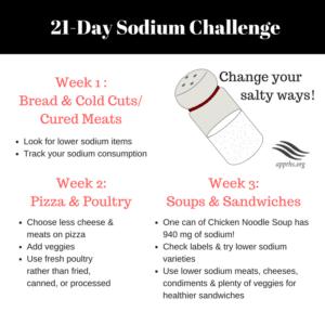 21-Day Sodium Challenge