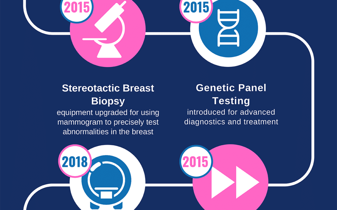 Then and Now: Breast cancer detection and treatment in the High Country [Infographic]