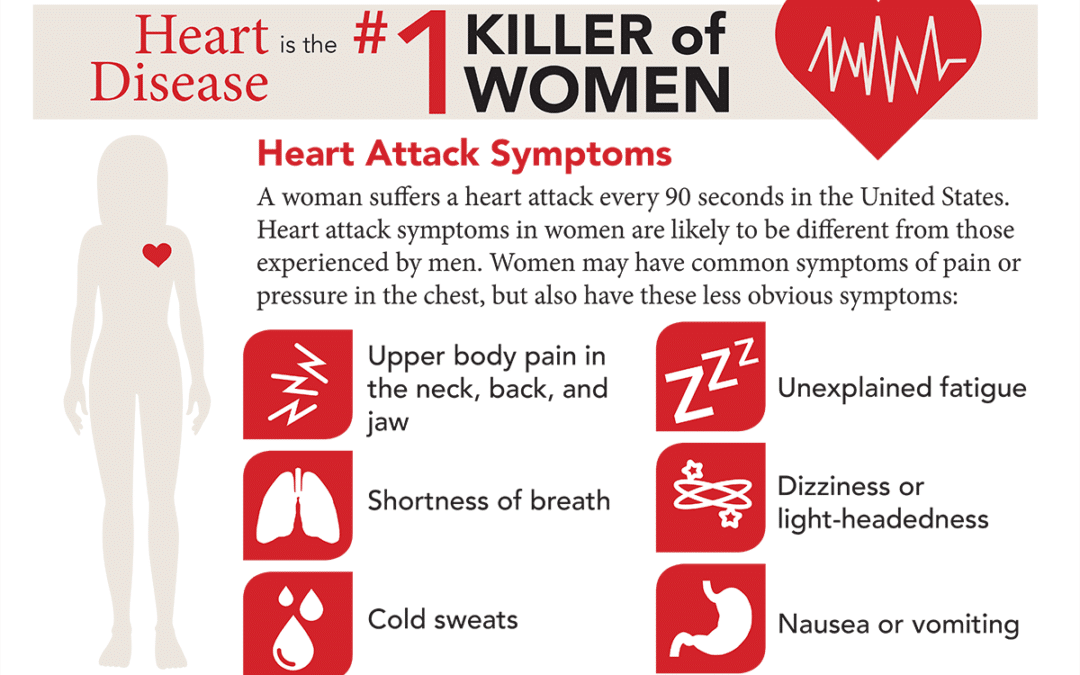 Infographic: Heart Disease in Women