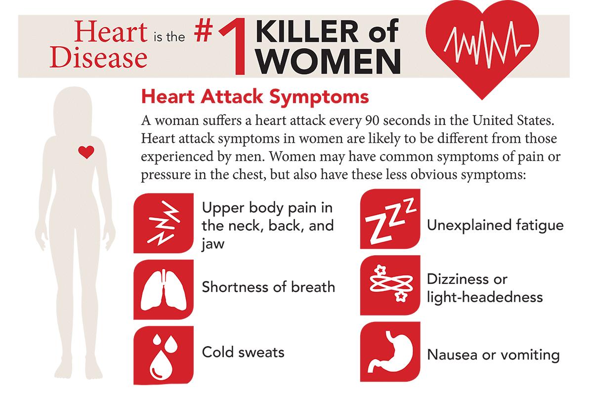 Infographic: Heart Disease in Women | Appalachian Regional ...