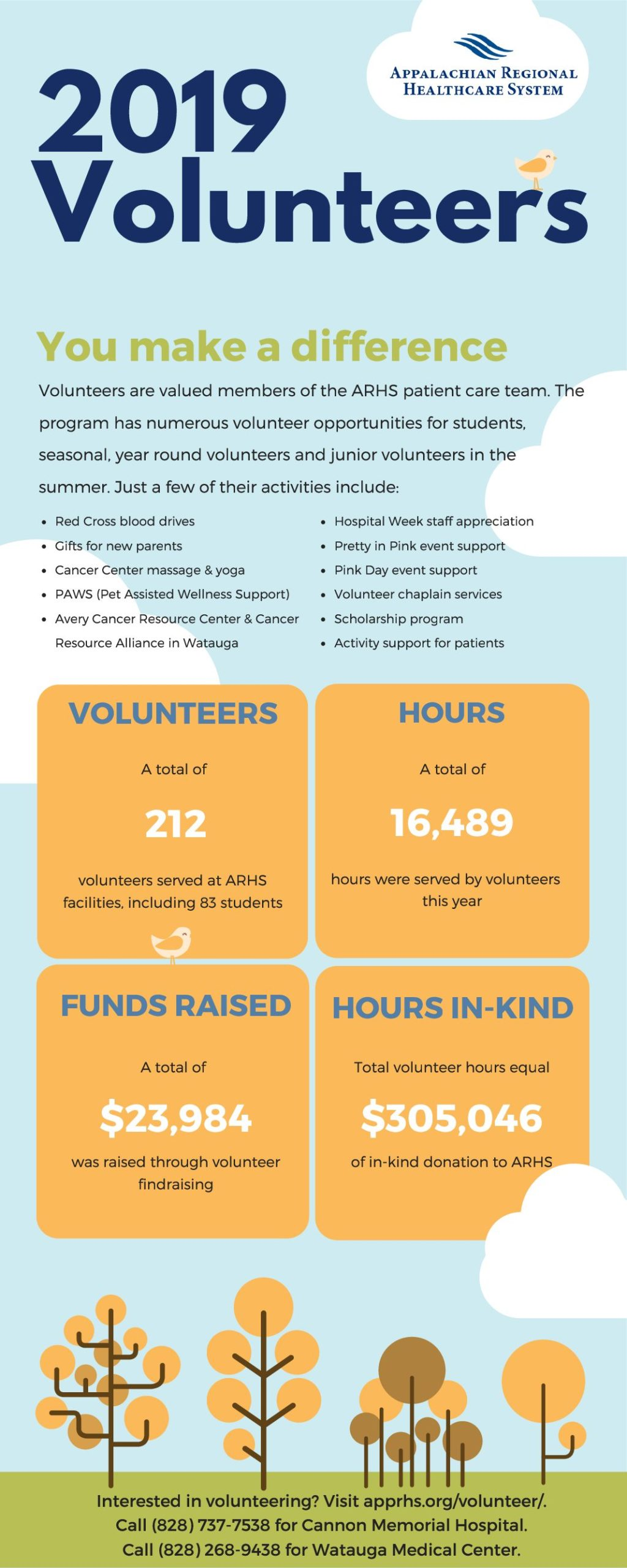 Infographic: 2019-ARHS-Volunteers-1-pdf