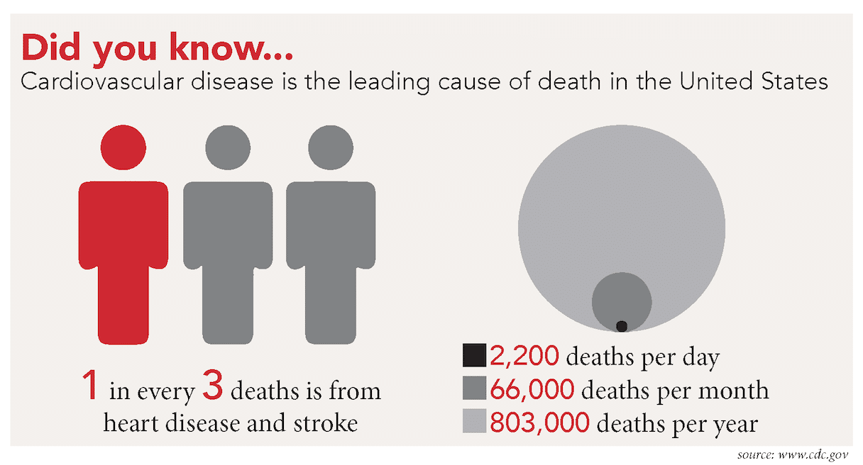 Infographic: Heart Disease